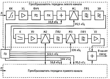 шесть каналов ТЧ.