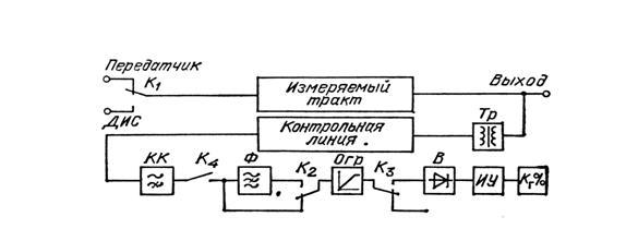 Рис.9.1. Схема измерений неравномерности АЧХ и коэффициента гармоник.