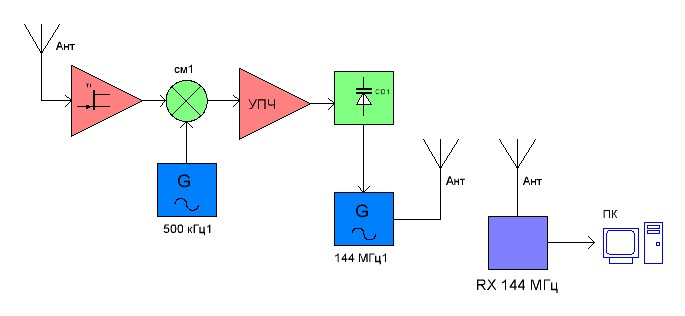 Блок-схема ретранслятора