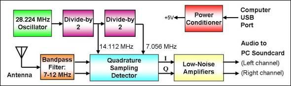 Следовательно, с упомянутым SDR приемником перекрывается полоса частот.